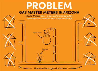 Gas Master Meter Problems Arizona