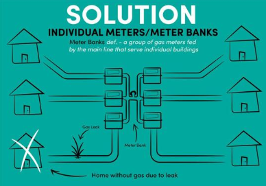 Gas Master Meter Solutions Arizona