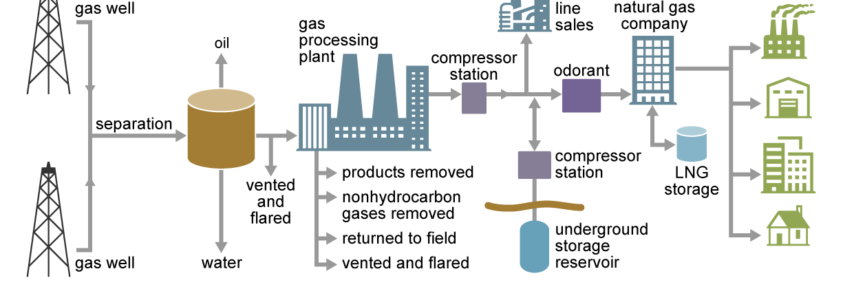 How Does Natural Gas Reach Our Homes?